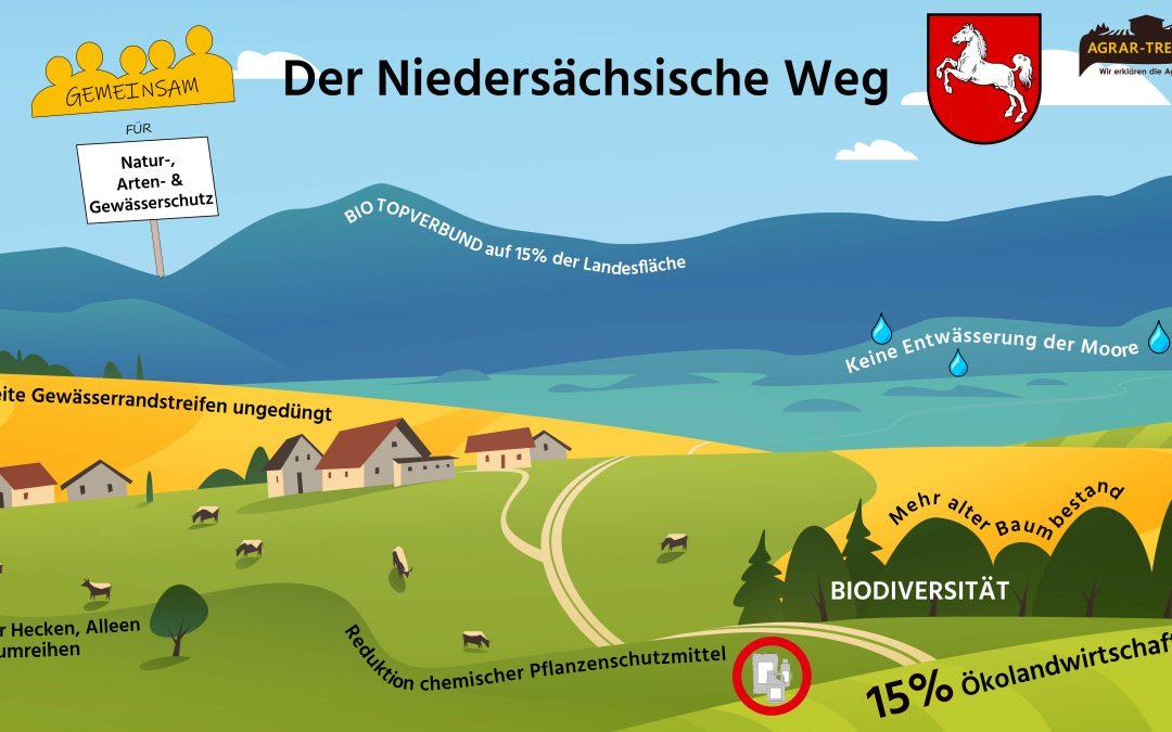 Niedersächsischer Weg vereint Umwelt und Landwirtschaft